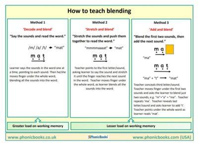 how to teach blending